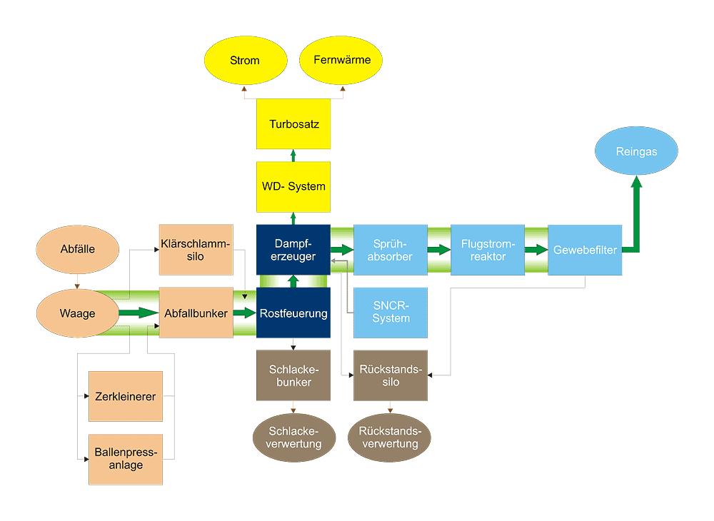 Grundfließbild der Restabfallbehandlungsanlage Südwestthüringen
